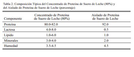 Composicion del concentrado del suero de la leche proteina fitness