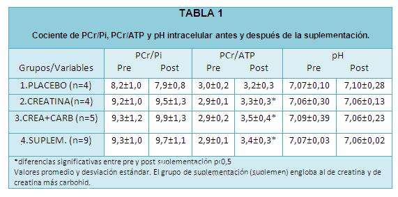 tabla 1 texto 6