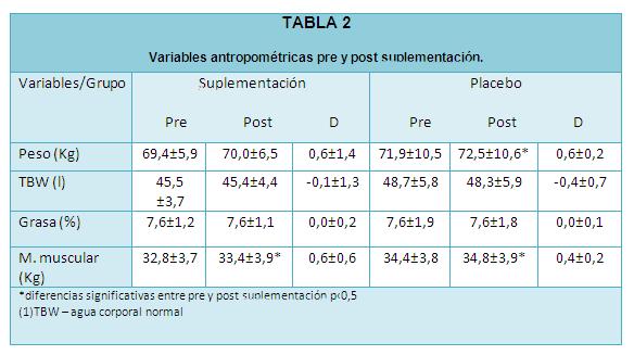 tabla 2 texto 6