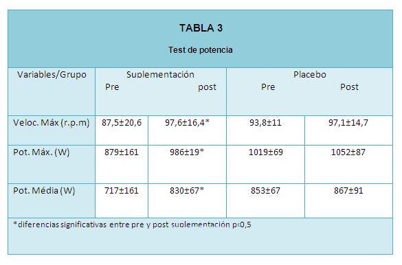 tabla 3 texto 6