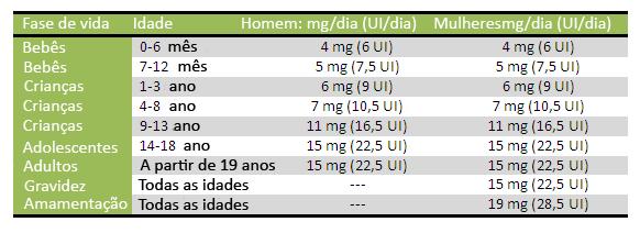 A ingestão recomendada por idade se encontra na seguinte tabela Foto3 Portugues