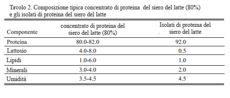 Proteina fitness del siero del latte 2
