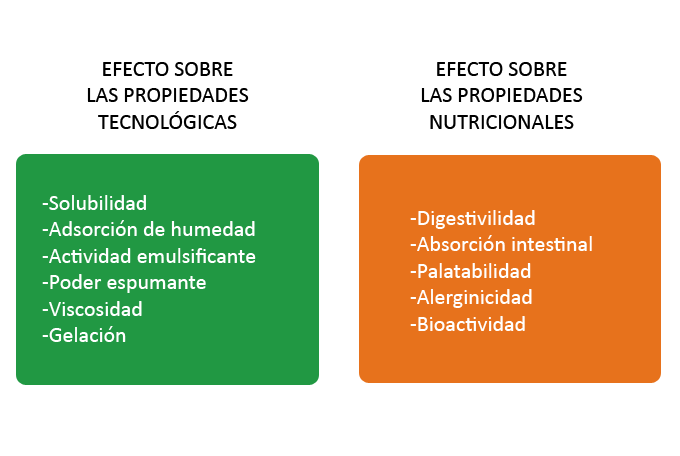 Beneficios en la propiedades de la proteina fitness hidrolizada
