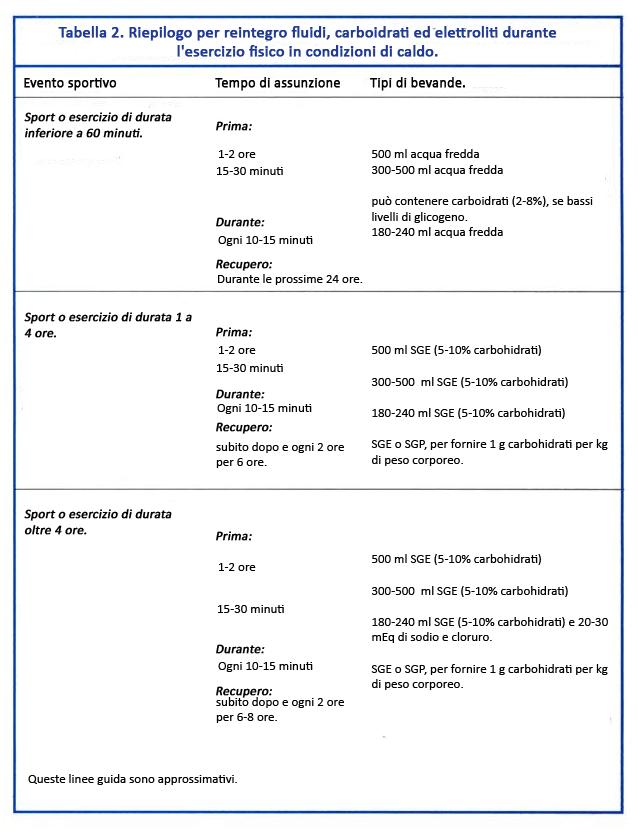 tabla 2 hidratación (italiano)