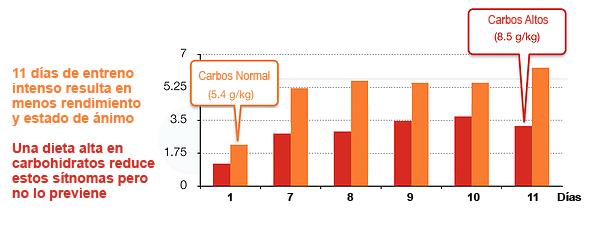 Mas carbohidratos, Menos sobre-entreno