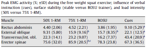 peak-EMG-activity-of-abs-during-squats